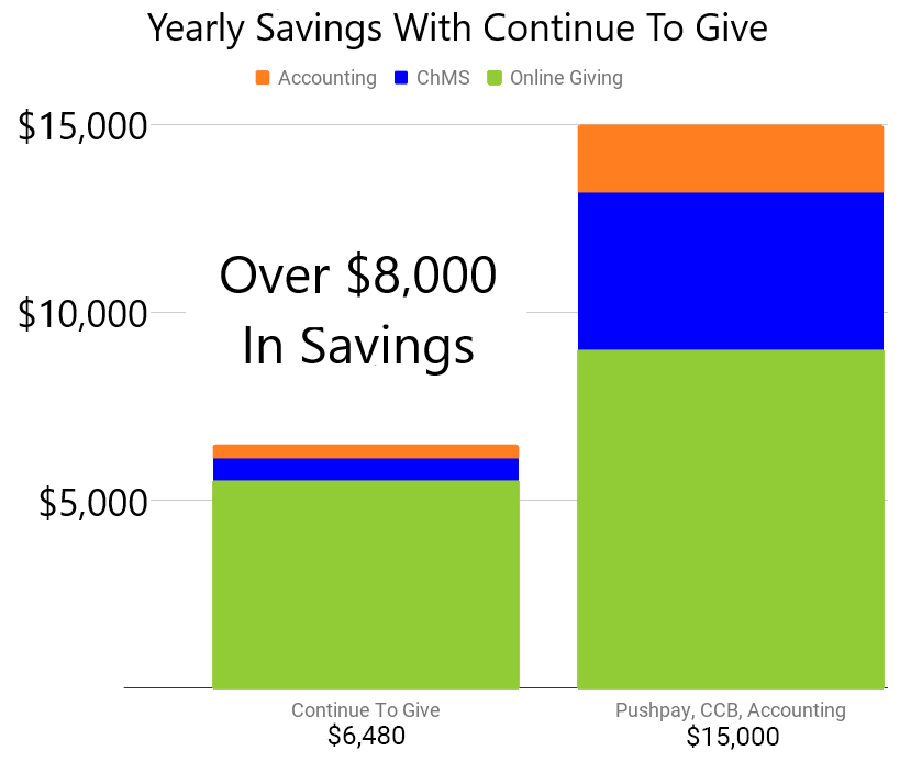 Save Money With Continue To Give